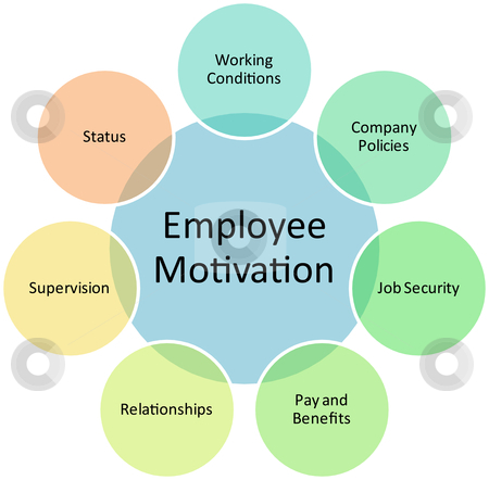 effects of motivation on employees job performance in an organization To identify and evaluate the effect of compensation on employee's performance how compensation effect the organization's performance through this study management of the organization will know how to improve the performance of employees and their motivation level.